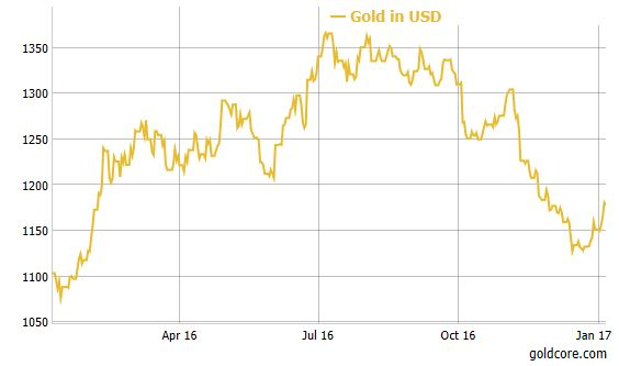 gold-chart-2016 Gold Gains In All Currencies In 2016 – 9% In USD, 13% In EUR and Surges 31.5% In GBP Gold Gains In All Currencies In 2016 – 9% In USD, 13% In EUR and Surges 31.5% In GBP gold chart 2016