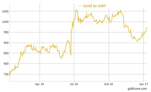 gold-price-in-gbp-2017