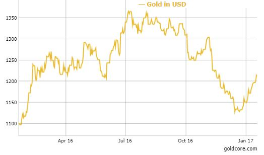 gold-prices-ireland-2017 Gold Up 5.5% YTD – Hard Brexit Cometh and Weaker Dollar Under Trump Gold Up 5.5% YTD – Hard Brexit Cometh and Weaker Dollar Under Trump gold prices ireland 2017