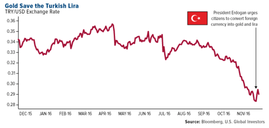 gold-save-turkish-lira Turkey, 'Axis of Gold' and the End of US Dollar Hegemony Turkey, 'Axis of Gold' and the End of US Dollar Hegemony gold save turkish lira