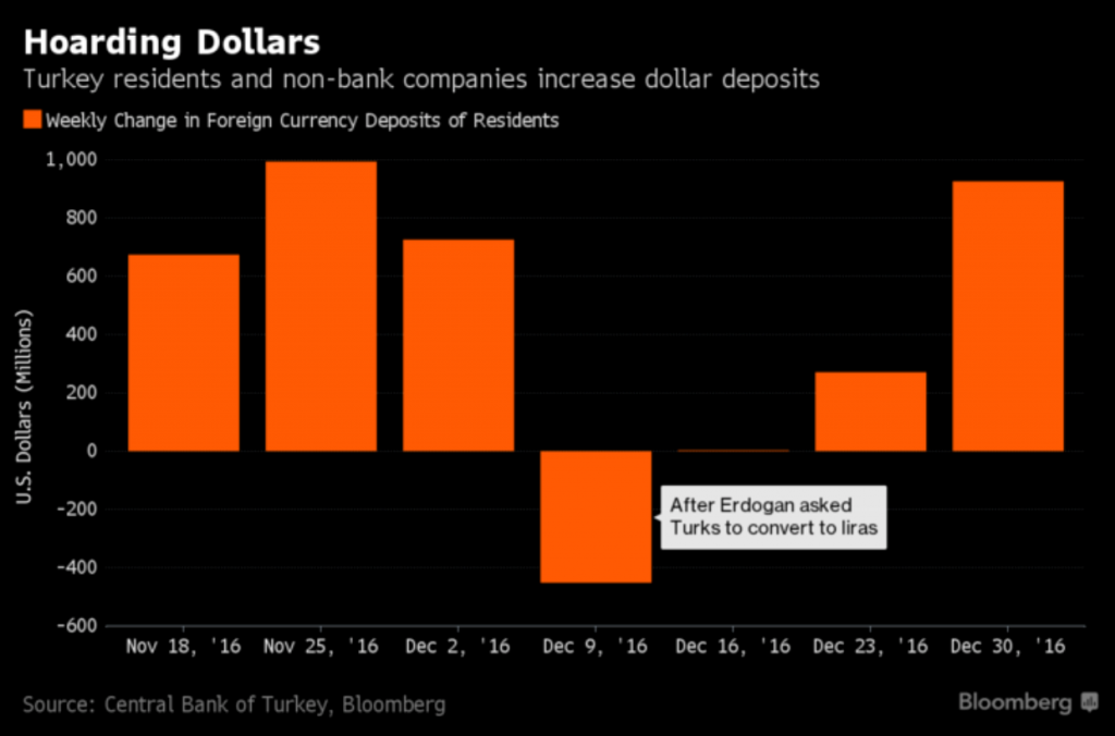 Turkey Gold And The End Of Us Dollar Hegemony Goldcore
