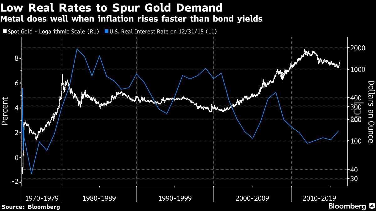 Gold Lower Before Trump Presidency – Strong Gains Akin To After Obama Inauguration Gold Lower Before Trump Presidency – Strong Gains Akin To After Obama Inauguration low real rates to spur gold demand