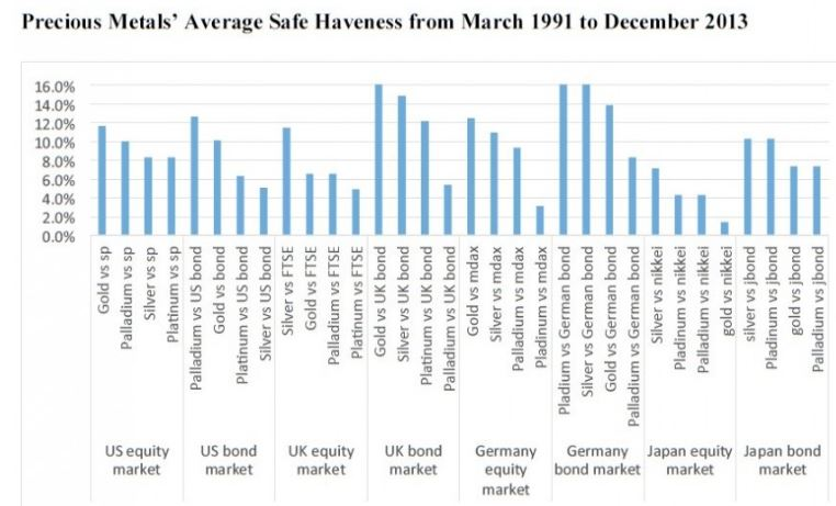 precious-metals-safe-havens