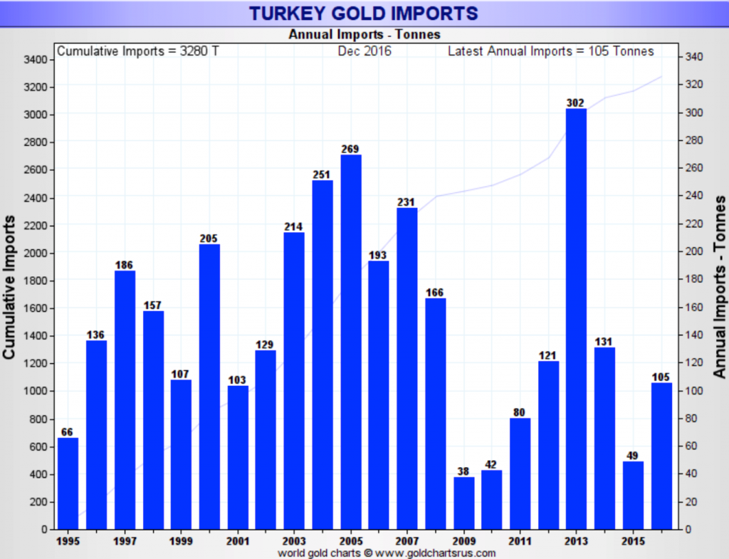 turkey-gold-imports Turkey, 'Axis of Gold' and the End of US Dollar Hegemony Turkey, 'Axis of Gold' and the End of US Dollar Hegemony turkey gold imports 1024x785