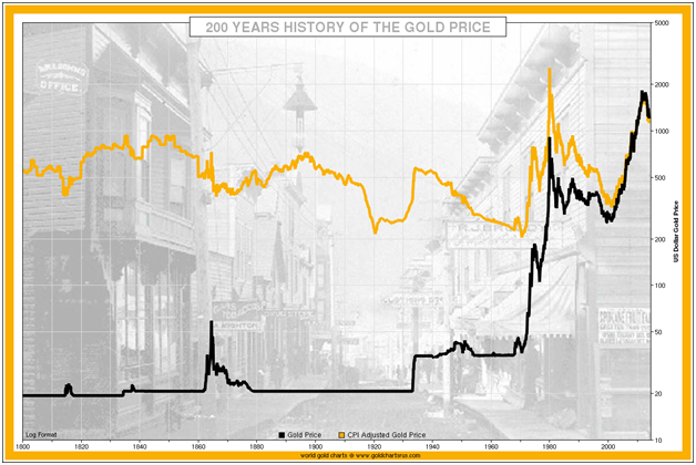 200years-history-of-gold-price