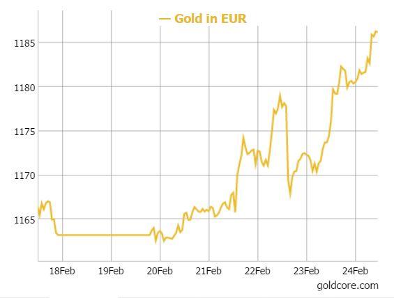 gold-euro-2017
