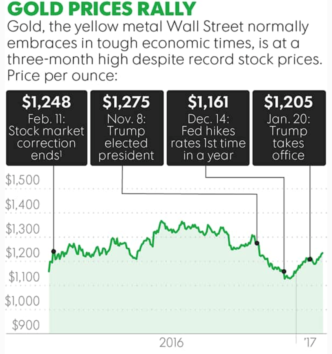 The Gold Price Is Being Pushed Upwards Not Only By Uncertainty Surrounding Trump S Economic Foreign And Domestic Policies A More Dovish Fed