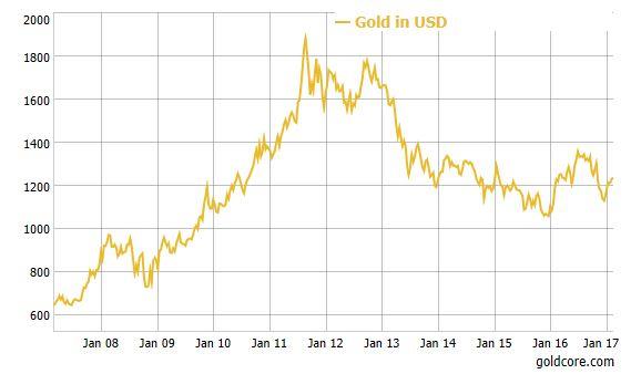 gold-undervalued-2017