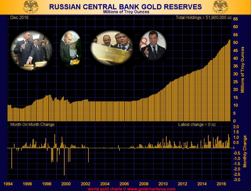 russia-gold-buy