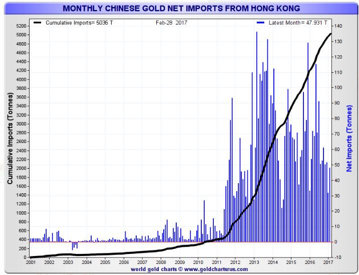 Gold Imports Into China via Hong Kong Double