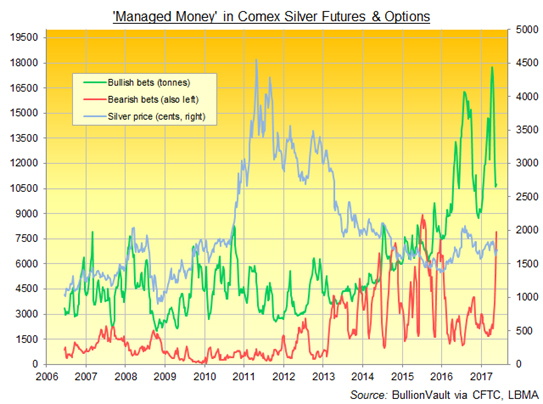 Silver Bullion In Secret Bull Market Silver Bullion In Secret Bull Market 2442 4