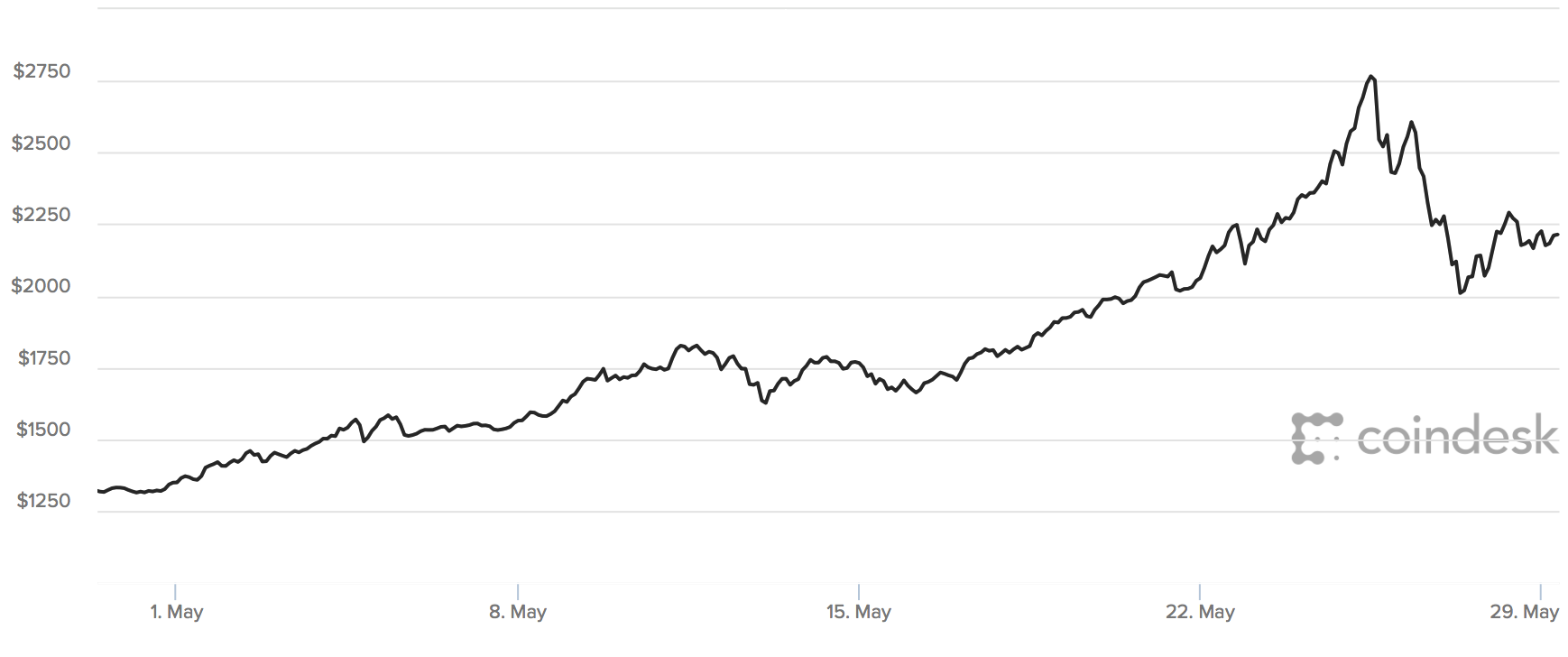 Why The Spike In Bitcoin Price