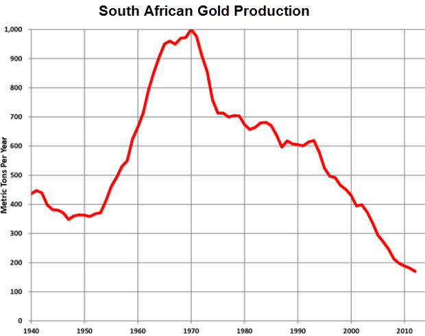 What Peak Gold, Interest Rates And Current Geopolitical Tensions Mean For Gold in 2018 What Peak Gold, Interest Rates And Current Geopolitical Tensions Mean For Gold in 2018 Peak Gold South African Gold Production