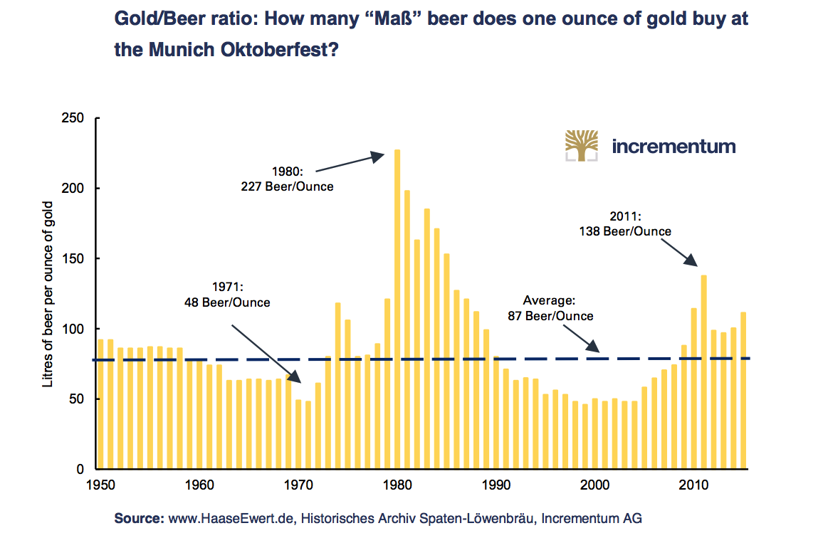 Trust in the Bigger Picture, Trust in Gold Trust in the Bigger Picture, Trust in Gold Beer gold
