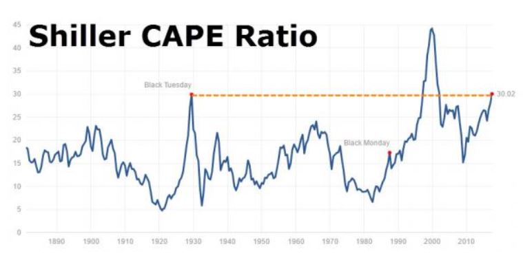 Source: Cape Shiller via ZeroHedge