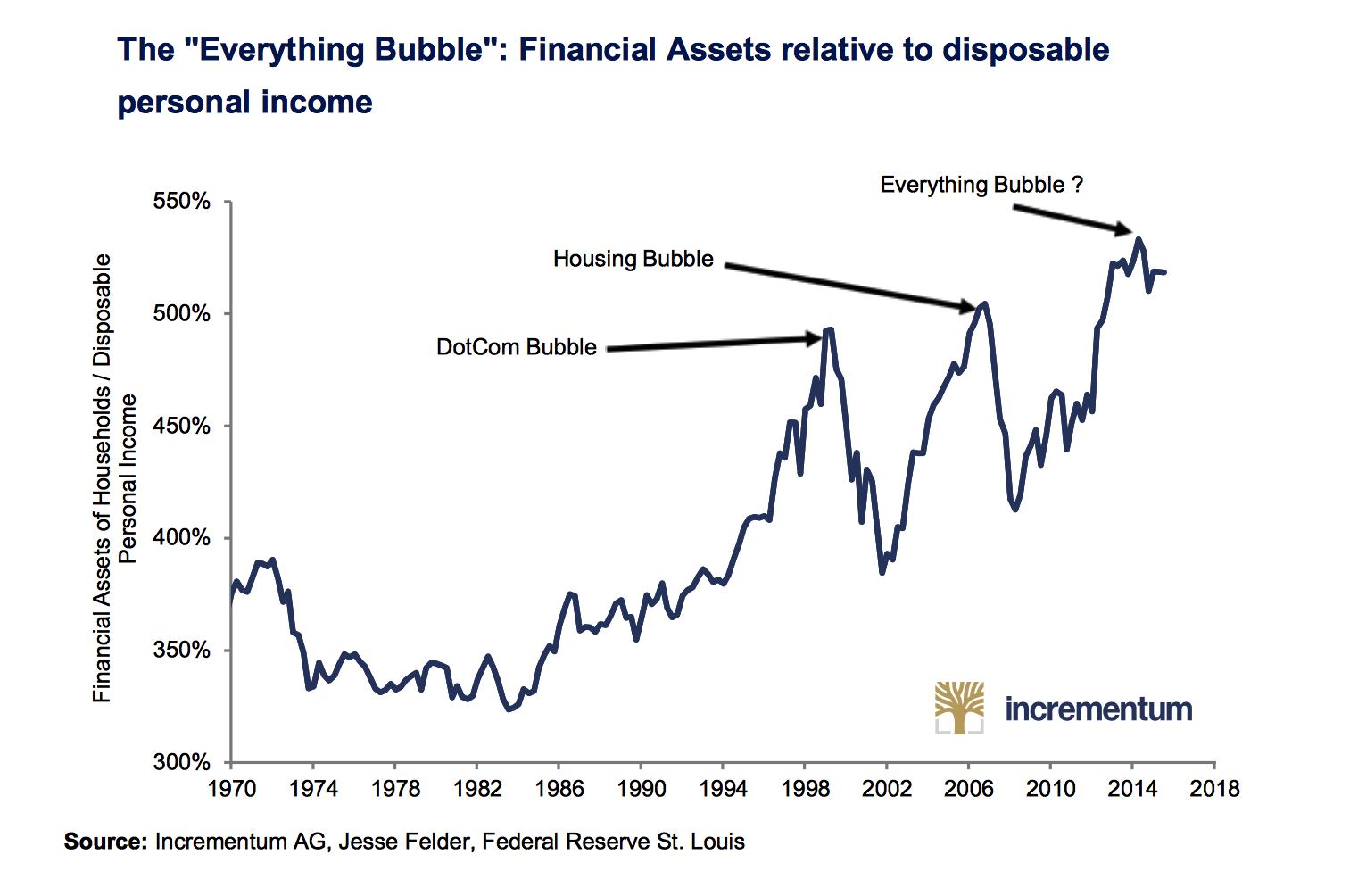 Trust in the Bigger Picture, Trust in Gold Trust in the Bigger Picture, Trust in Gold EVERYTHING BUBBLE