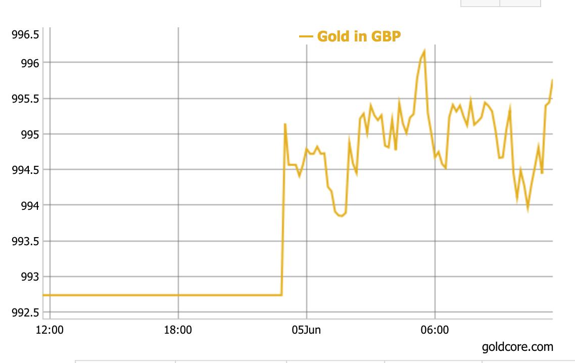 Terrorist attacks see Gold Stay Firm Terrorist attacks see Gold Stay Firm GOLD IN GBP GRAPH
