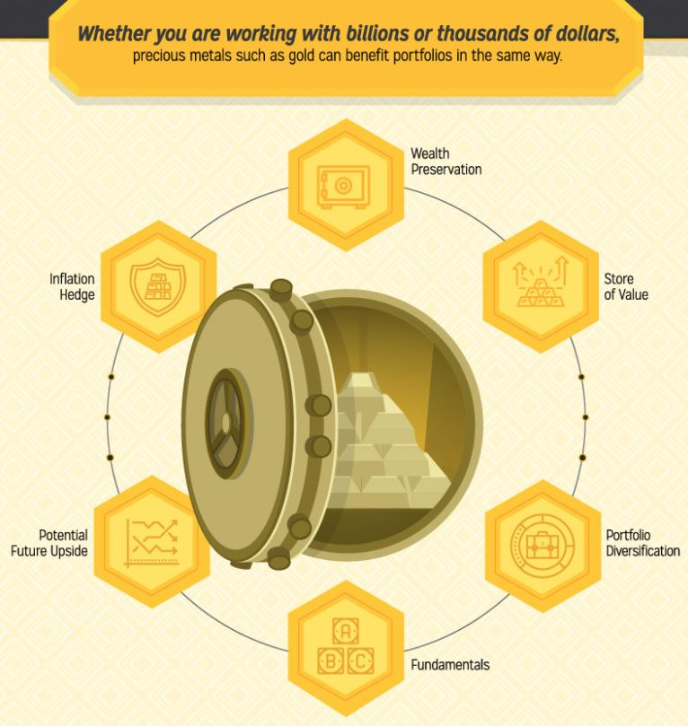 Billionaires Invest In Gold Billionaires Invest In Gold billionaire investors visual capitalist 1