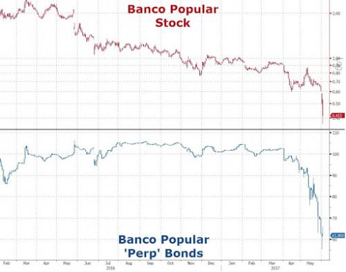 Deposit Bail In Risk as Spanish Bank's Stocks Crash Deposit Bail In Risk as Spanish Bank's Stocks Crash desposit bail in