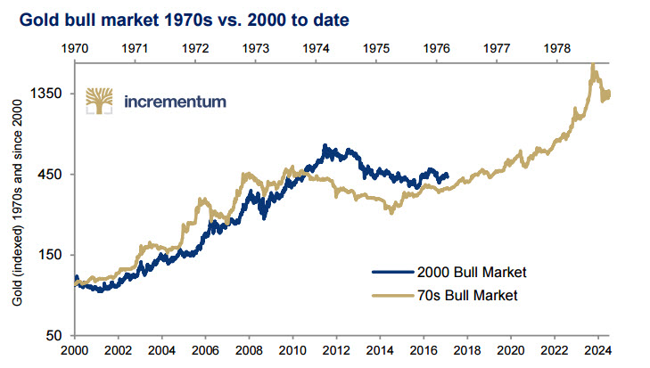 In Gold we Trust: Must See Gold Charts and Research In Gold we Trust: Must See Gold Charts and Research gold 1970s today in gold we trust