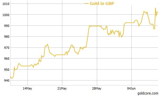 Gold in Pounds Surges 1.5% To 1,001/oz  UK Political Turmoil Likely Gold in Pounds Surges 1.5% To 1,001/oz  UK Political Turmoil Likely gold in pounds uk election
