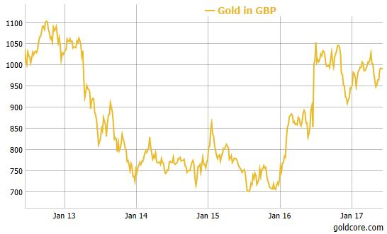 Gold Prices In Uk Sterling