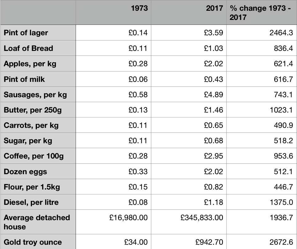Gold Hedges Against Currency Devaluation and Cost Of Fuel, Food, Beer and Housing Gold Hedges Against Currency Devaluation and Cost Of Fuel, Food, Beer and Housing 1973 to 2017 price changes
