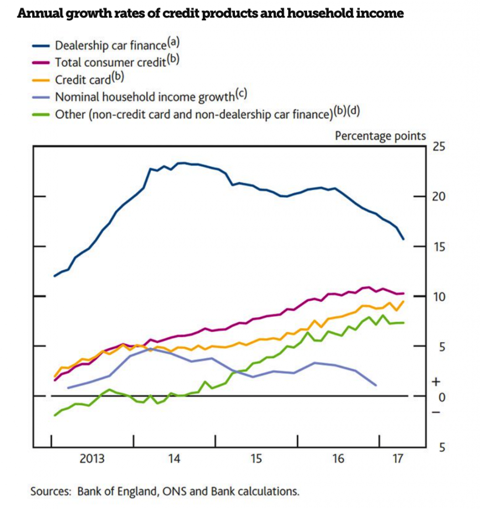 Why Surging UK Household Debt Will Cause The Next Crisis Annual growth rates chart 966x1024