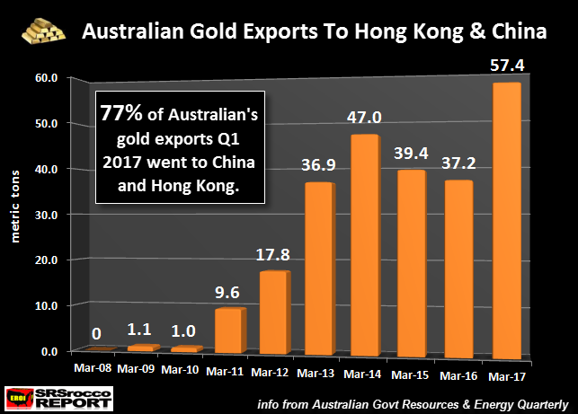 millennials can punt on bitcoin, own gold and silver for long term Millennials Can Punt On Bitcoin, Own Gold and Silver For Long Term Australian Q1 2017 Gold Exports China Hong Kong