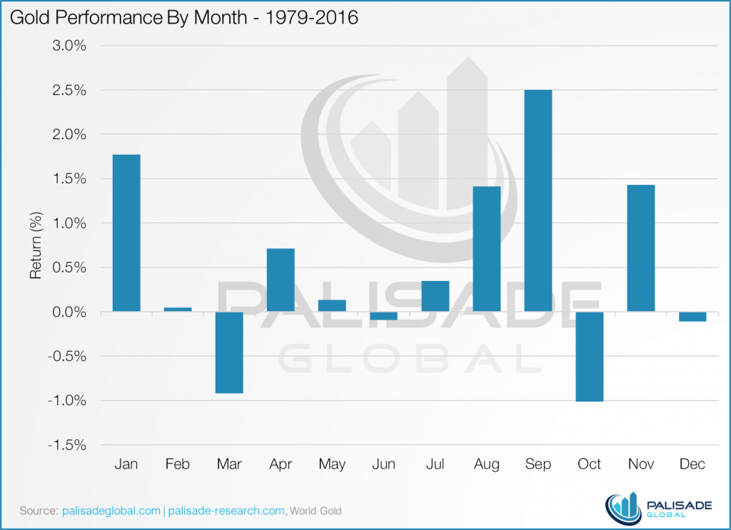 Gold Seasonal Sweet Spot  August and September  Coming Gold Seasonal Sweet Spot  August and September  Coming Golds performance by month from 1979 to 2016 1024x743