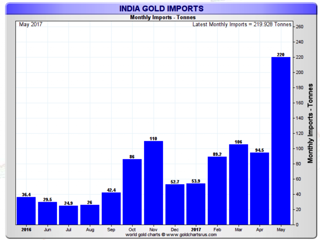 india gold imports surge to 5 year high  220 tons in may alone India Gold Imports Surge To 5 Year High  220 Tons In May Alone INDIA GOLD IMPORTS 1024x767