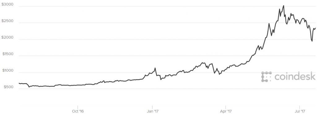 Millennials Can Punt On Bitcoin, Own Gold and Silver For Long Term