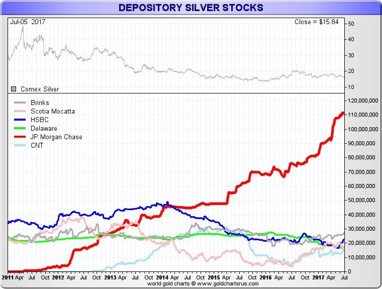 Depository Silver Stocks Source Goldchartsrus