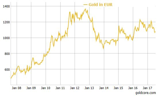 This Is Why Shrinkflation Is Making You Poor gold euros 2017
