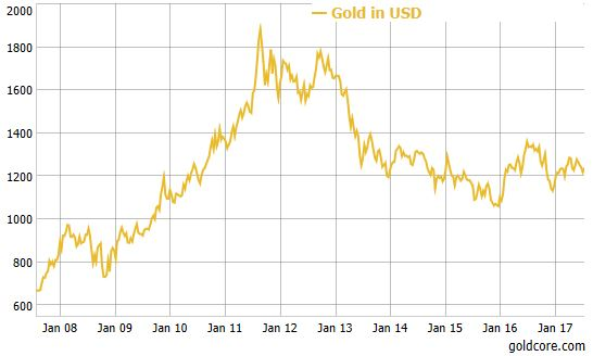 """""""Time To Position In Gold Is Right Now"""" – Rickards"""