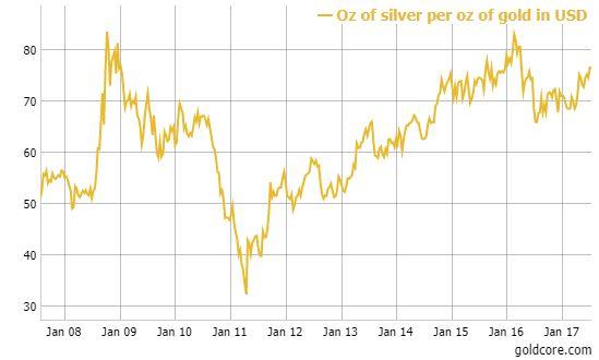 Bloomberg Silver Price Survey Median