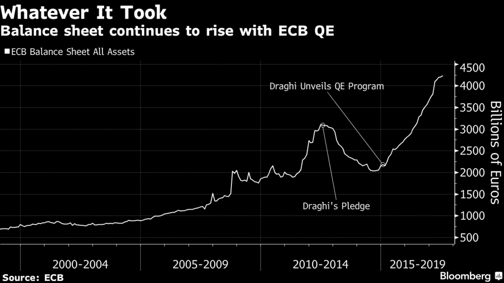 bitcoin, ico risk versus immutable gold and silver Bitcoin, ICO Risk Versus Immutable Gold and Silver rise with ecb qe