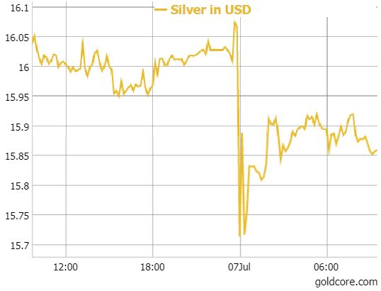 Silver Prices Got A Bit Of Jolt This Morning When Spot Had Yet Another So Called Flash Crash And Fell By Between 7 10 Before Recovering