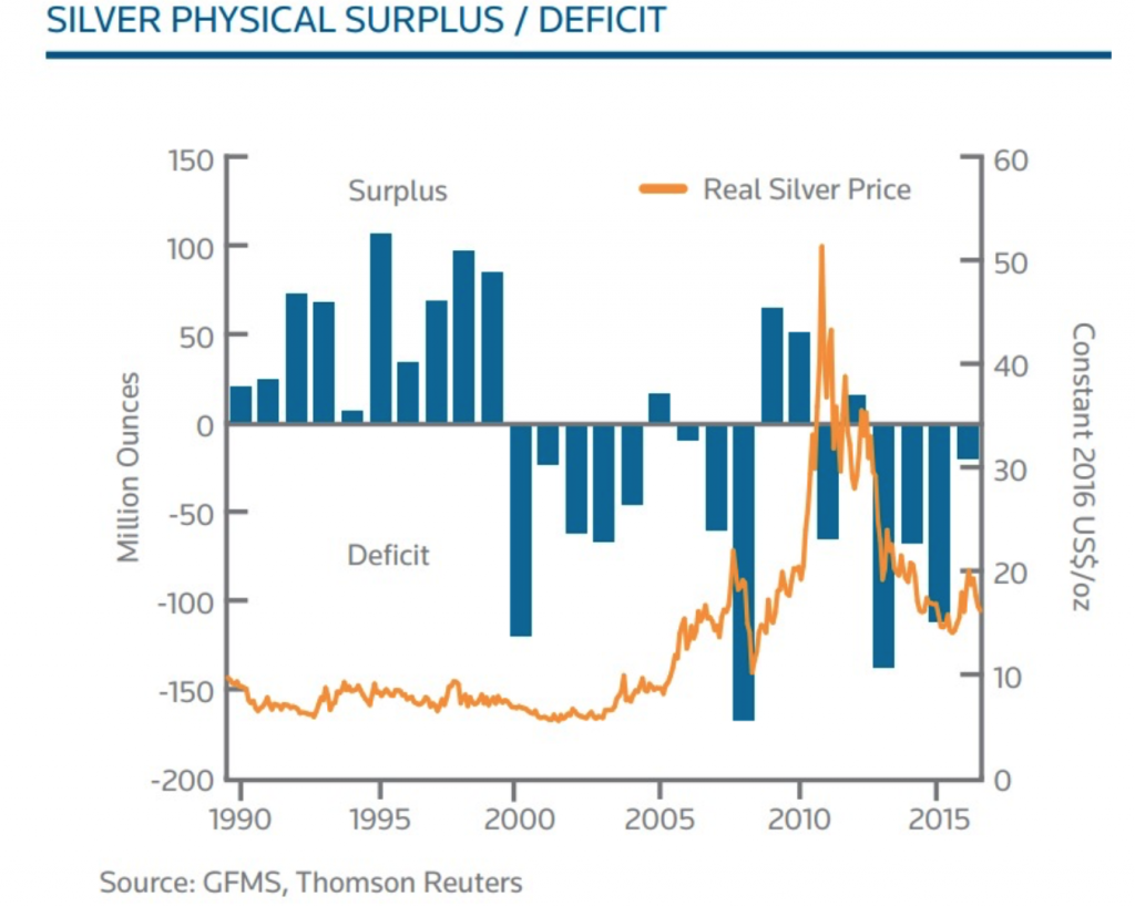 silver's plunge is nearing completion Silver's Plunge Is Nearing Completion silver surplus deficit 1024x819