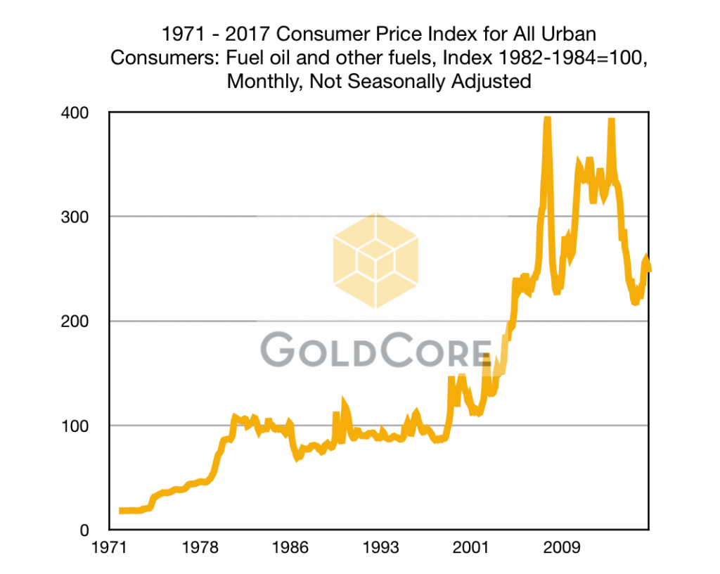 Must See Charts  Gold Hedges USD Devaluation, Rise in Oil, Food and Cost of Living Since Nixon Ended Gold Standard Must See Charts  Gold Hedges USD Devaluation, Rise in Oil, Food and Cost of Living Since Nixon Ended Gold Standard 1971 2017 Consumer Price Index for All Urban Consumers  Fuel oil and other fuels Index 1982 1984100 Monthly Not Seasonally Adjusted 2 1024x816