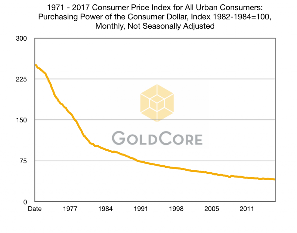 Must See Charts  Gold Hedges USD Devaluation, Rise in Oil, Food and Cost of Living Since Nixon Ended Gold Standard Must See Charts  Gold Hedges USD Devaluation, Rise in Oil, Food and Cost of Living Since Nixon Ended Gold Standard 1971 2017 Consumer Price Index for All Urban Consumers  Purchasing Power of the Consumer Dollar Index 1982 1984100 Monthly Not Seasonally Adjusted 2 1024x803