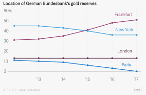 The Truth About Bundesbank Repatriation of Gold From U.S. The Truth About Bundesbank Repatriation of Gold From U.S. Graph to show location of Bundesbank gold reserves 300x196