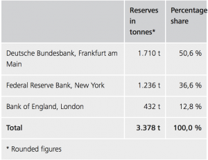 The Truth About Bundesbank Repatriation of Gold From U.S. Reserves in tonnes shares percentages per location 300x232