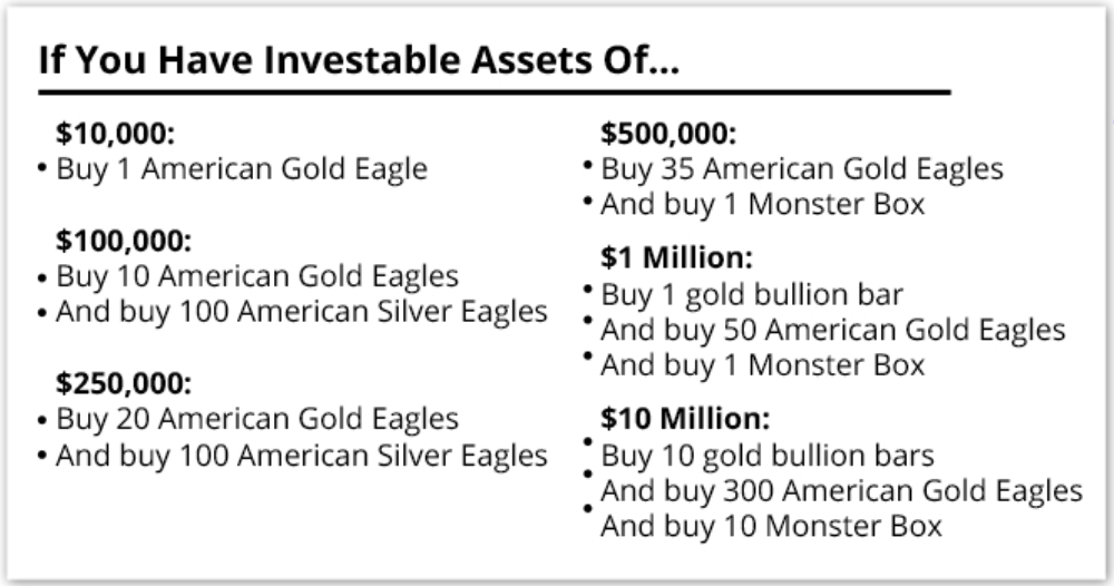 Gold Reset To $10,000/oz Coming
