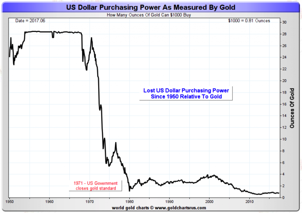 """Must See Charts – Gold Hedges USD Devaluation, Rise in Oil, Food and Cost of Living Since """"Tricky Dicky"""""""