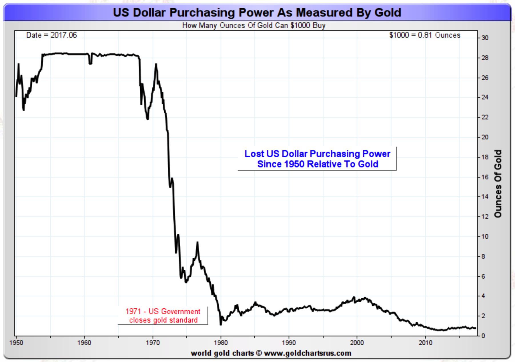 Charts Gold Hedges Usd Devaluation