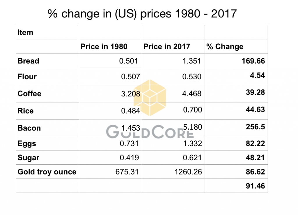 Must See Charts  Gold Hedges USD Devaluation, Rise in Oil, Food and Cost of Living Since Nixon Ended Gold Standard Must See Charts  Gold Hedges USD Devaluation, Rise in Oil, Food and Cost of Living Since Nixon Ended Gold Standard change in US prices 1980 2017 2 1024x738