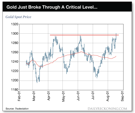 Global Financial Crisis 10 Years On: Gold Rises 100% from $650 to $1,300 Global Financial Crisis 10 Years On: Gold Rises 100% from $650 to $1,300 critical level gold