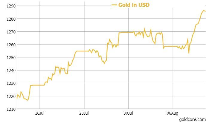 Gold Up 2%, Silver 5% In Week  Gundlach, Gartman and Dalio Positive On Gold Gold Up 2%, Silver 5% In Week  Gundlach, Gartman and Dalio Positive On Gold gold in USD August 2017