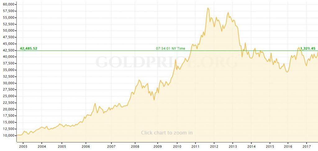 Gold Surges 2.6% After Jackson Hole and N. Korean Missile Gold Surges 2.6% After Jackson Hole and N. Korean Missile gold in yen 1024x485